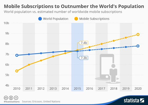 Mobile subscriptions outnumber world population 2015.jpg