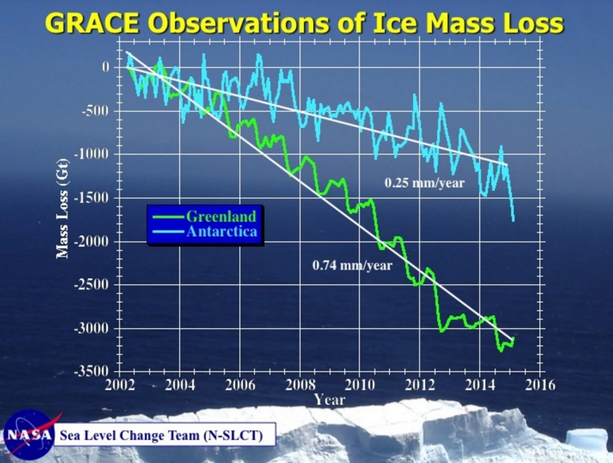 NASA 2002-2015 Grace Observations of Ice Mass Loss Greenland-Antarctica.png