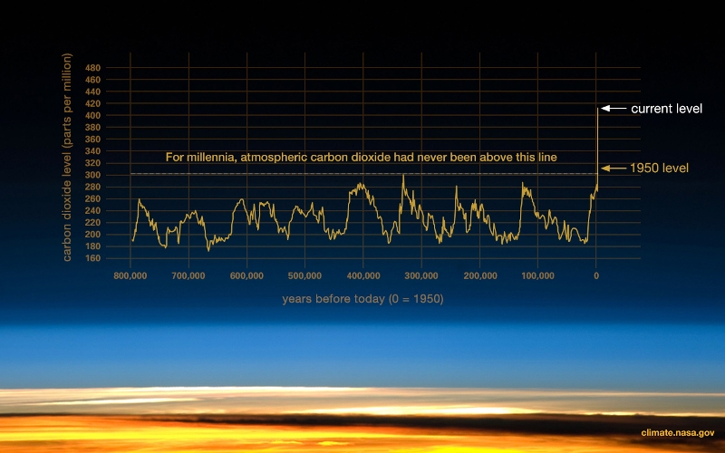NASA co2-graph-061219.jpg