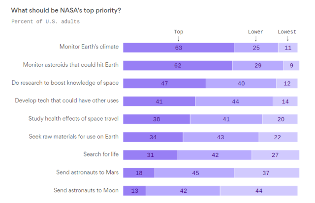 NASA top priority survey-May 2018.png