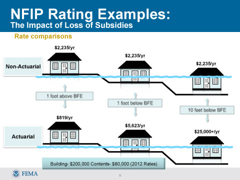 NFIP-Rates with and without subsidies.jpg