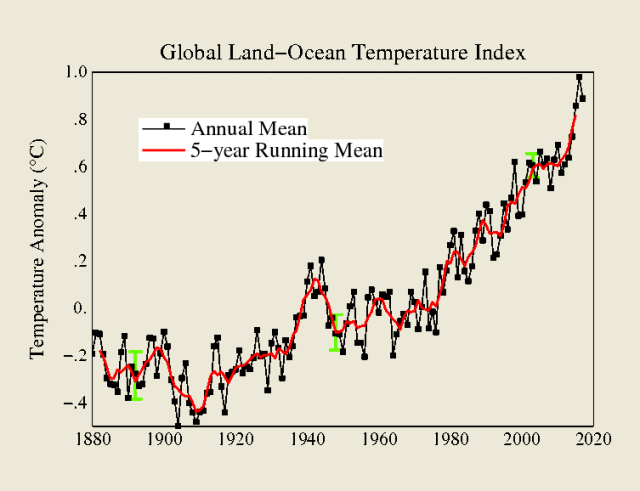 NOAA-30 years global land-ocean temp anomaly.png