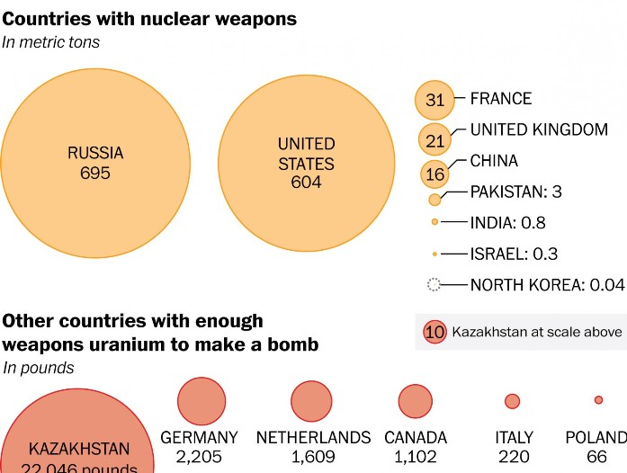 Nuclear-weapons-chart 2016.jpg