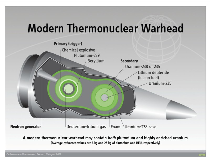 Nuclear warhead - 2009 - Conf on Disarmament.jpg