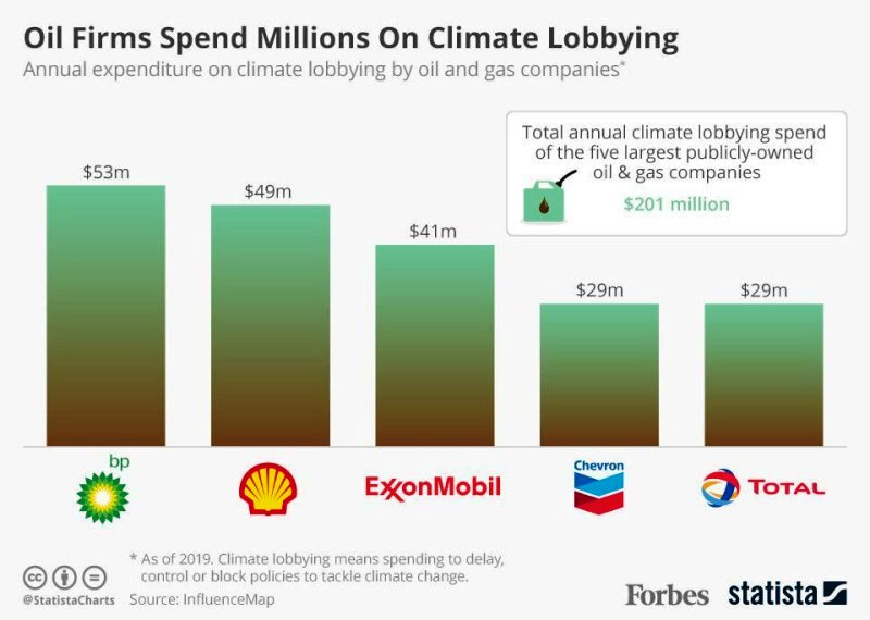 Oil firms spending on climate lobbying - five companies annual spend.jpg