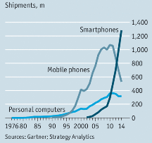 PCs v Mobile phones v Smartphones 1970's-2015.png