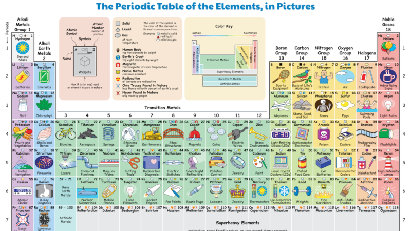 Periodic Table example of element uses by Keith Enevoldsen-a.png