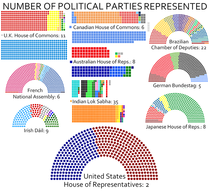 Political parties represented 2015.png