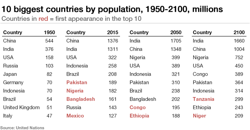 Population-change-1950-2100.png