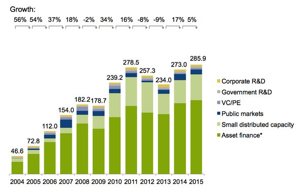 Renewable Energy investment growth chart 2004-2014.jpg