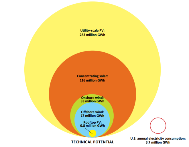 Renewable Potential US-Utility Scale PV.png