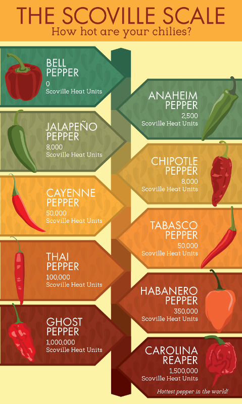 Scoville-scale.png
