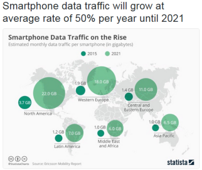 Smart phone usage global increase use percentage proj thru 2021.png