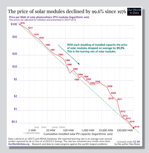 Solar panel price - 1976-2019.png