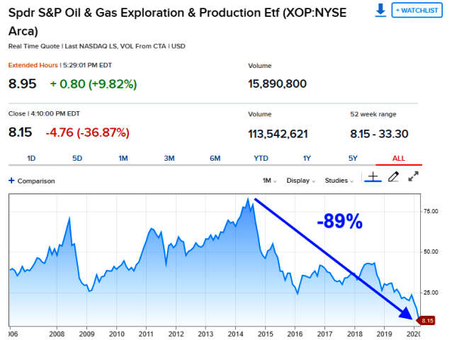 Spdr Oil-Gas Exploration-Production 2006-2020.png