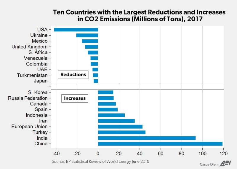 Ten countries w largest reduction-increases in CO2 - 2017.jpg