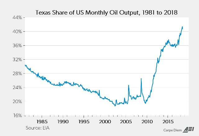 Texas share of monthly US oil output, 1981-2018.jpg