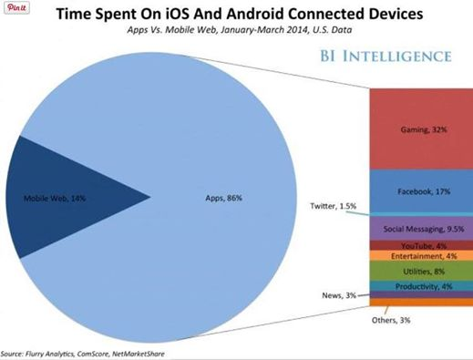 Time spent-mobile access to the Internet.jpg
