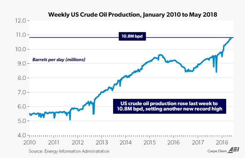 US Oil production chart.jpg