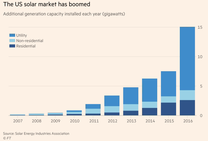 US Solar Market Has Boomed 2007-2016.png