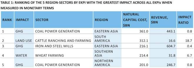 Unep-top-five-environmental-impacts.jpg