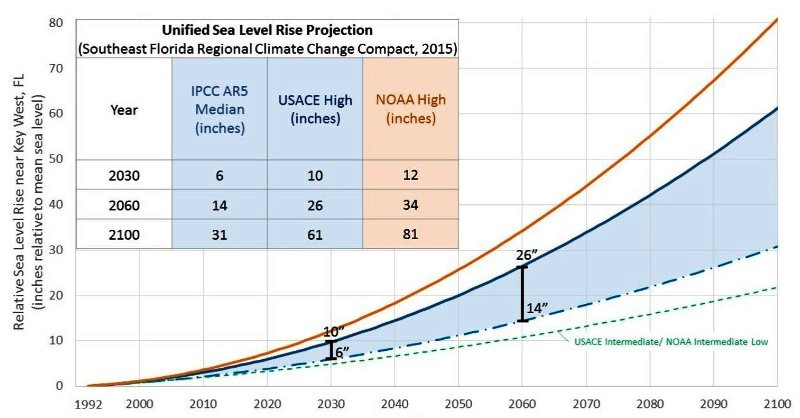 Unified sea level rise - Southeast Florida.jpg