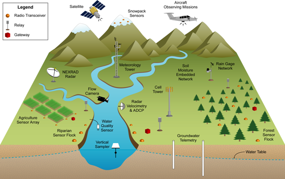 Watershed monitoring earthscience m.png