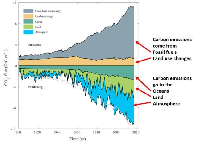 Where carbon emission come from - gleick tw 2018.jpg