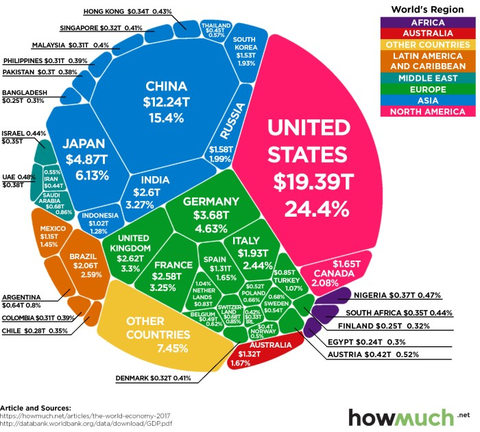 World's top economies - GDP - 2018.jpg